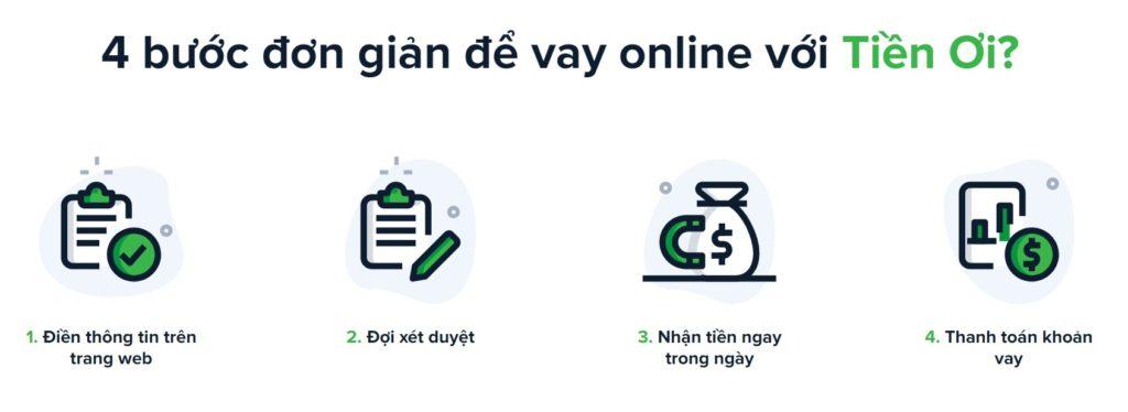 Quy trình vay tiền trên app cho vay online